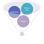ota_educational process